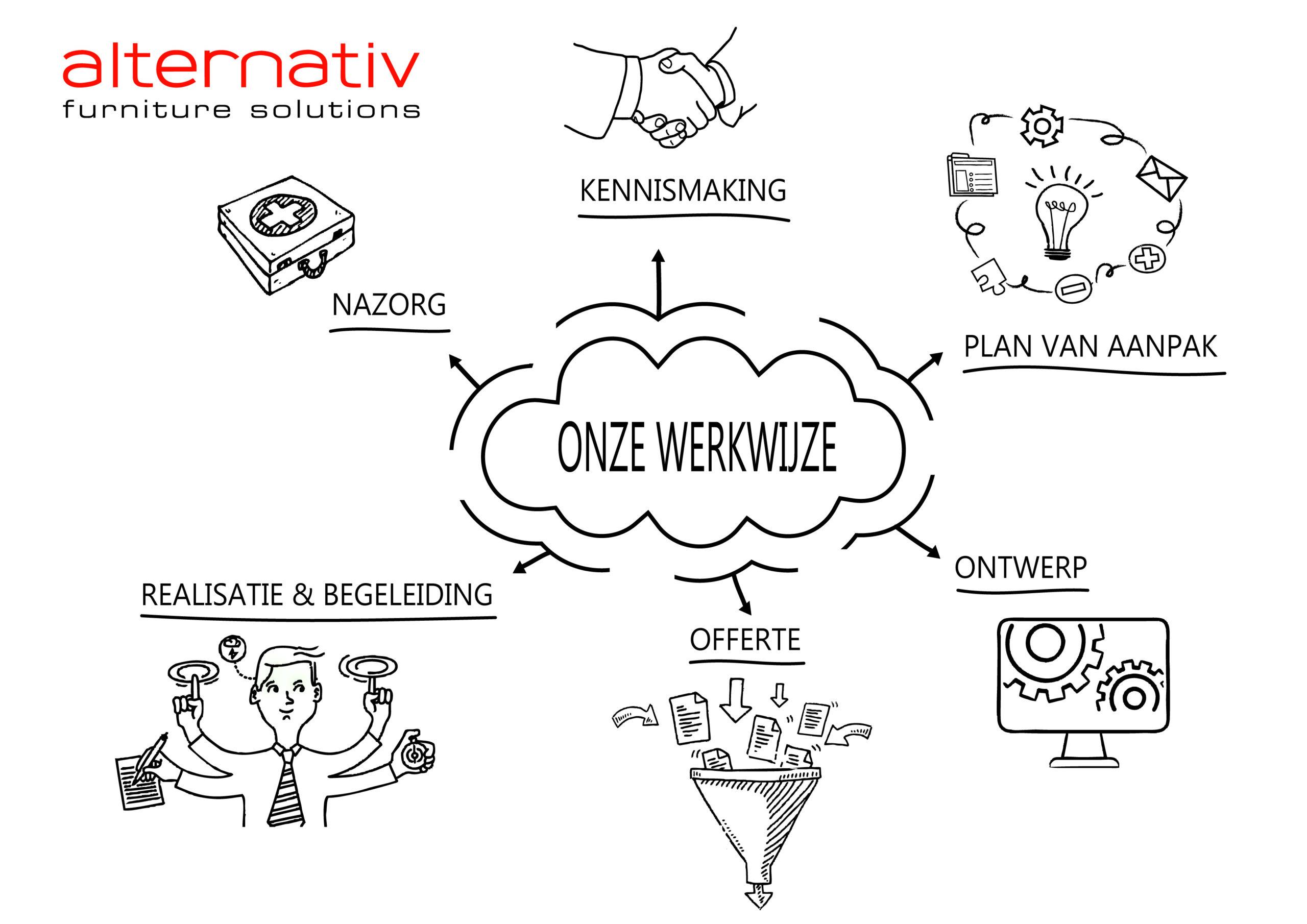 https://alternativ.nl/wp-content/uploads/2019/12/Onze-werkwijze-1-scaled.jpg