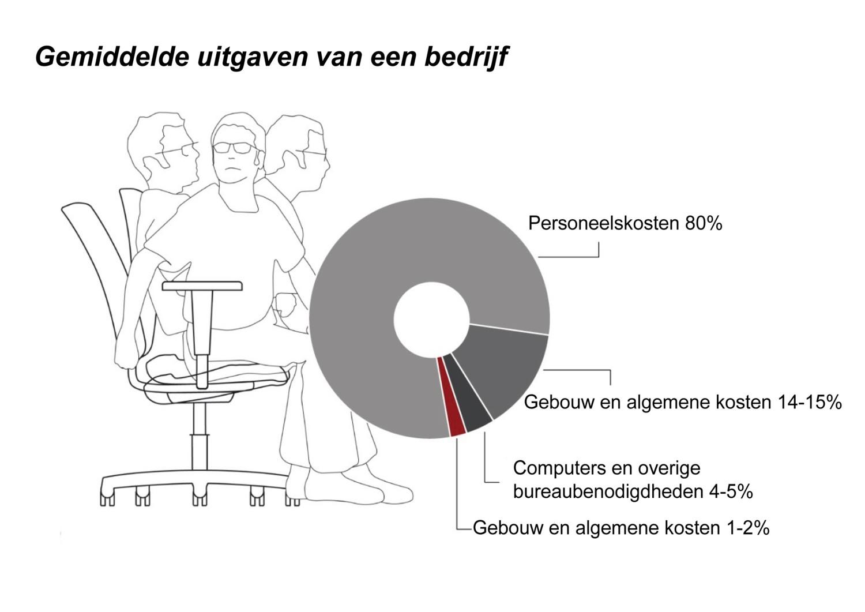 https://alternativ.nl/wp-content/uploads/2020/01/gemiddelde-uitgaven.jpg